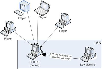 [Image: esenthel_setup.jpg]